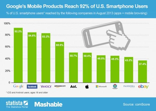 Facebook Mobile Reach