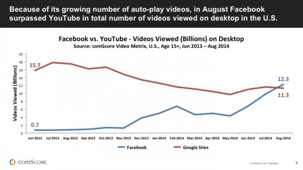Facebook overtakes YouTube