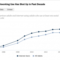 NEW Social Media Data from PEW