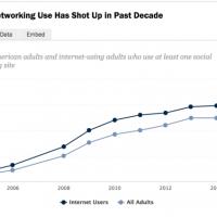 NEW Social Media Data from PEW