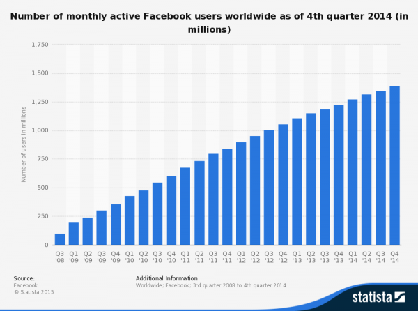 There are 1.35 billion facebook users.